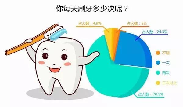 20 世界爱牙日 | 什么才是正确的刷牙方法?